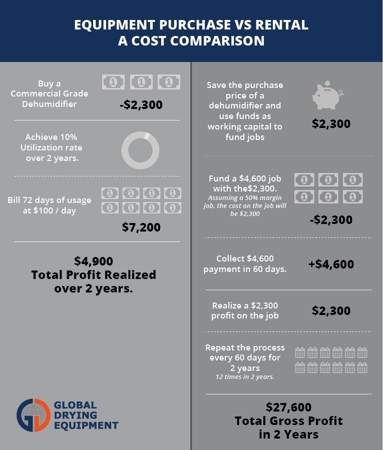 Equipment Purchase vs. Rental: A Cost Comparison